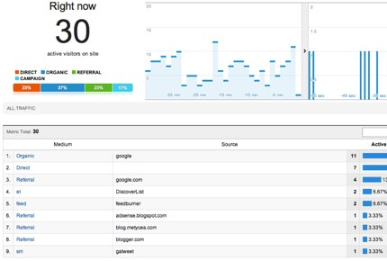 Skjermdump av Google Analytics Real-time